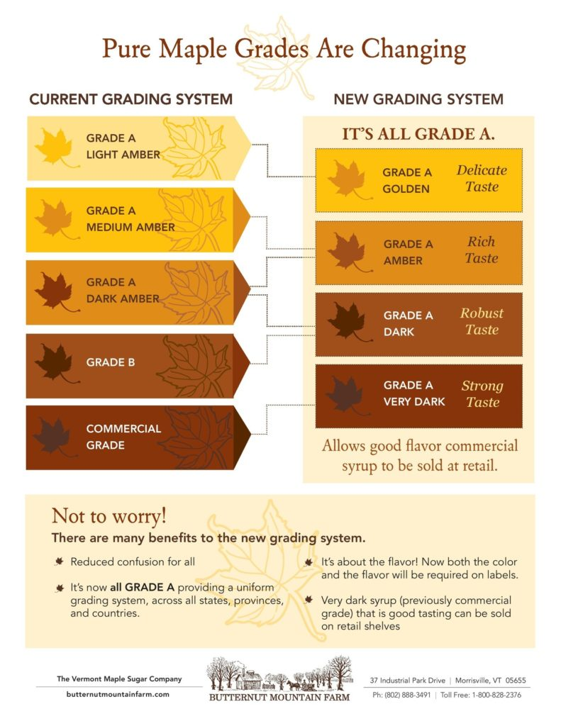 Maple syrup grade chart old and new